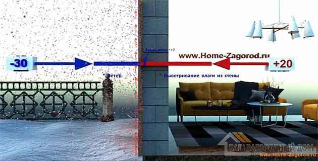 Утепление стены дома минеральной ватой:
