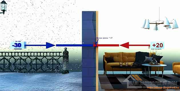 На данной фотографии вы можете увидеть, что точка росы находится с внутренней стороны стены:
