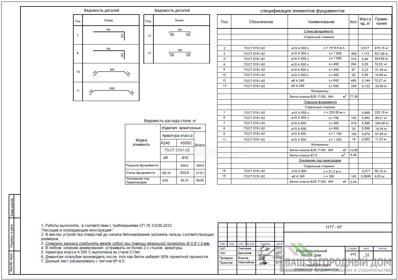 Спецификация элементов фундамента