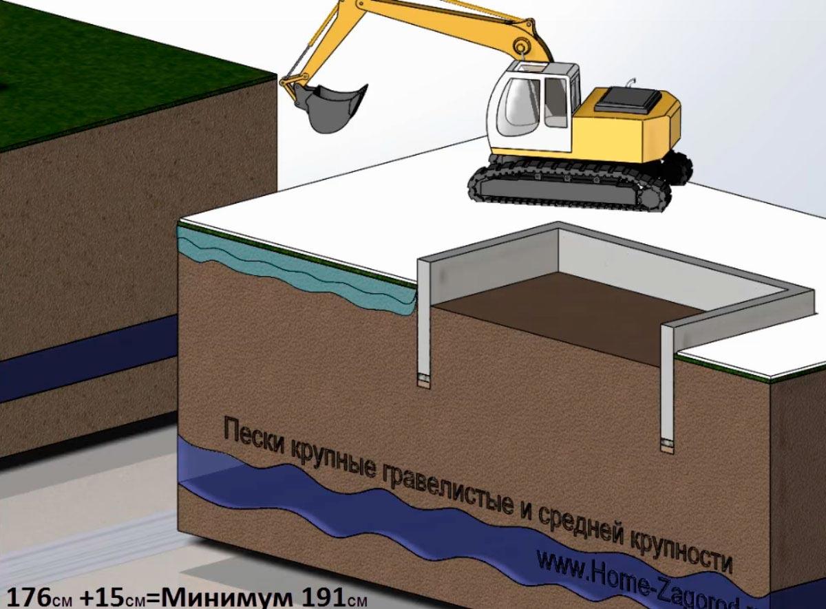 Какая глубина заложения ленточного фундамента под дом должна быть
