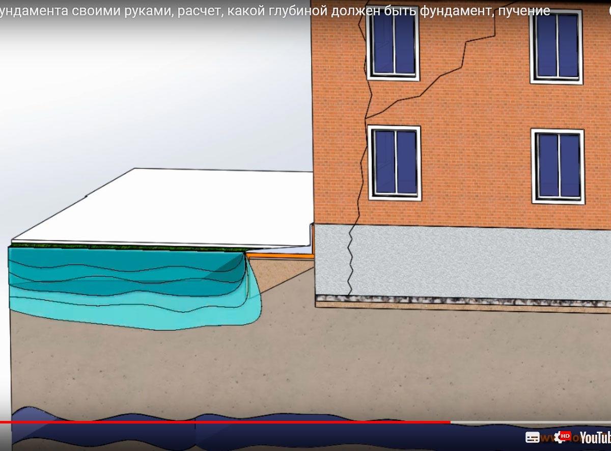 Какой глубиной должен быть фундамент под дом, расчет глубины